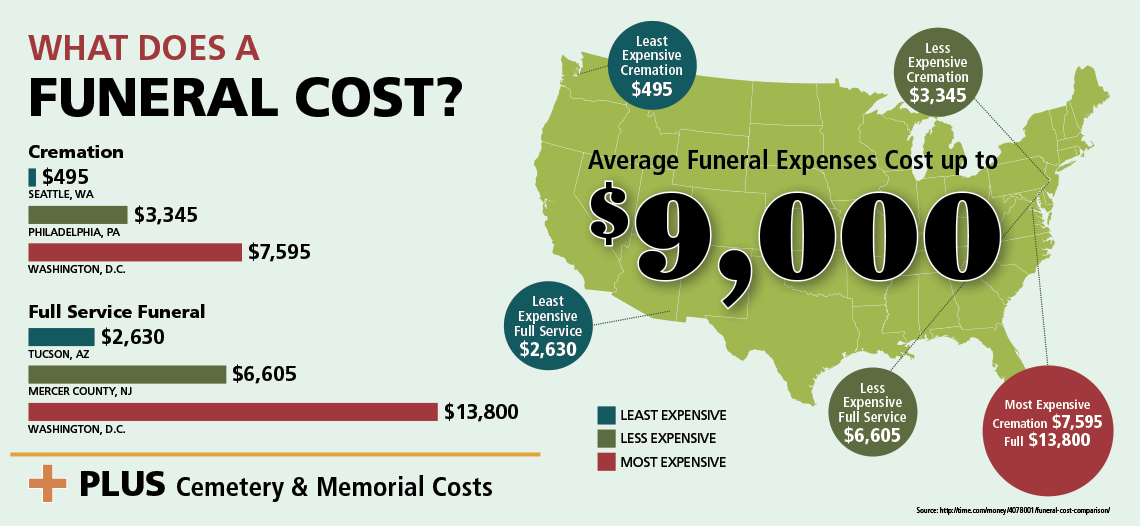 Funeral Cost Chart