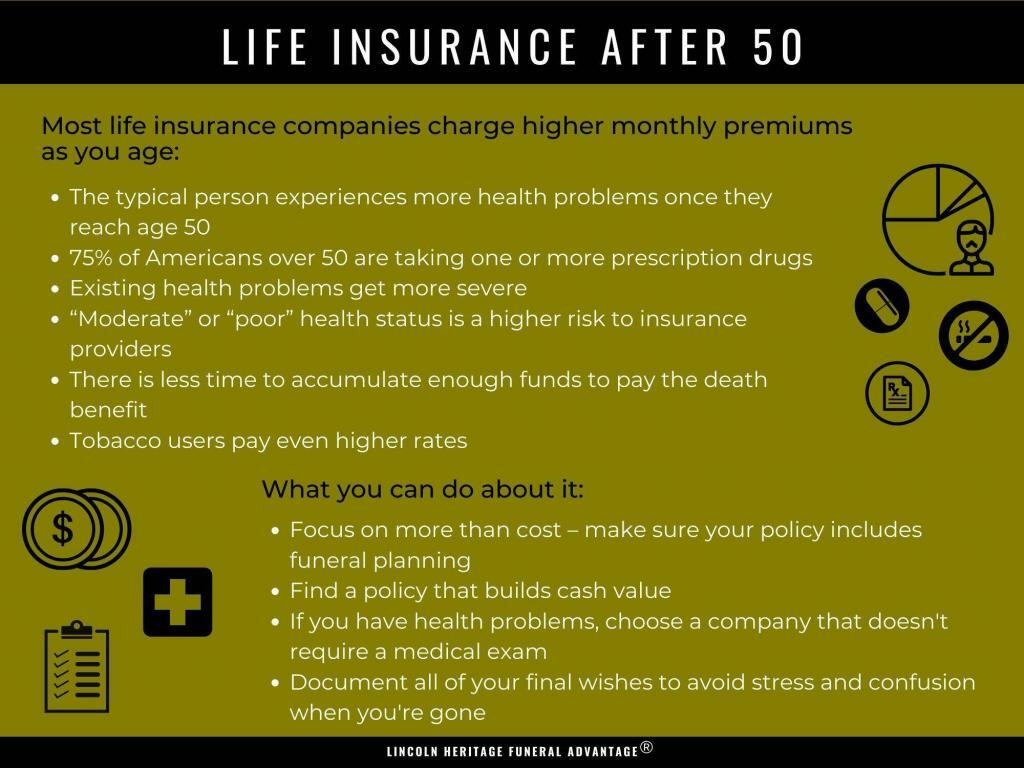 Life Insurance After 50 graphic