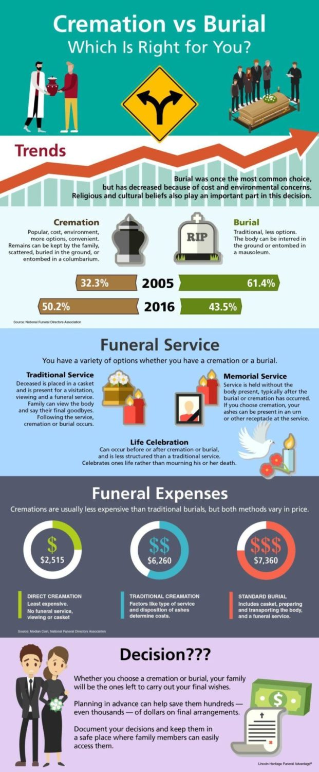 Infographic Cremation Vs Burial, whats right for you
